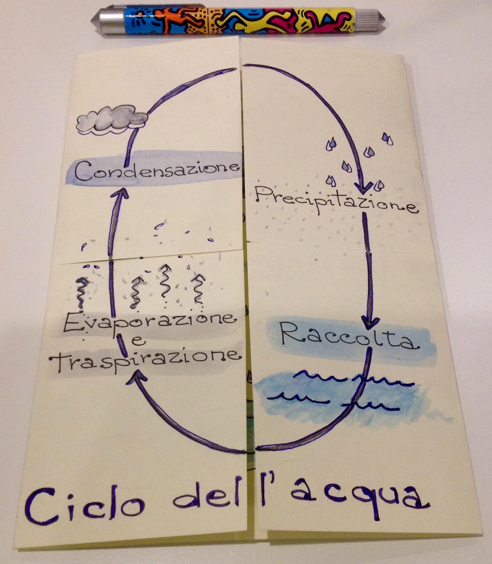 Ben noto Un lapbook per raccontare il ciclo dell'acqua   La finestra sull  YD84
